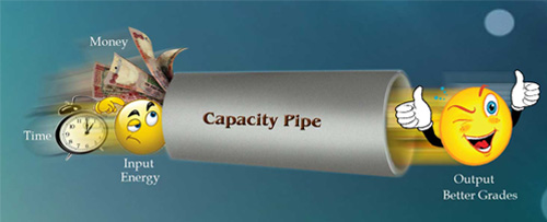 When we enter money, time and energy as input with widened capacity pipe, we get better grades