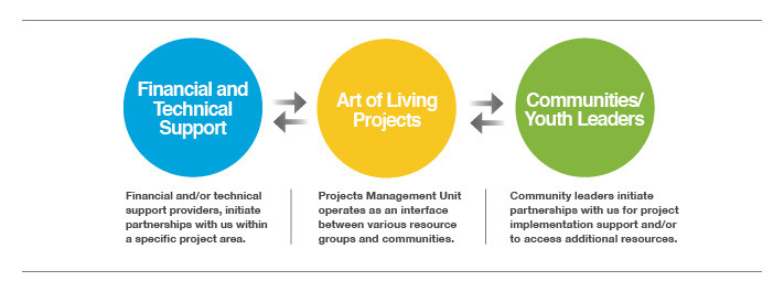 Our Holistic Approach The Art Of Living Projects Art Of Living India