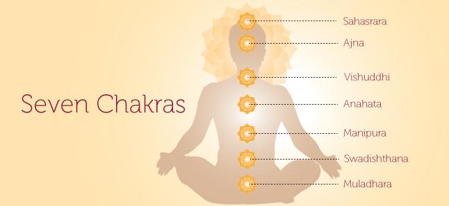 Chakra Meditation: Chakra Meditation In Telugu