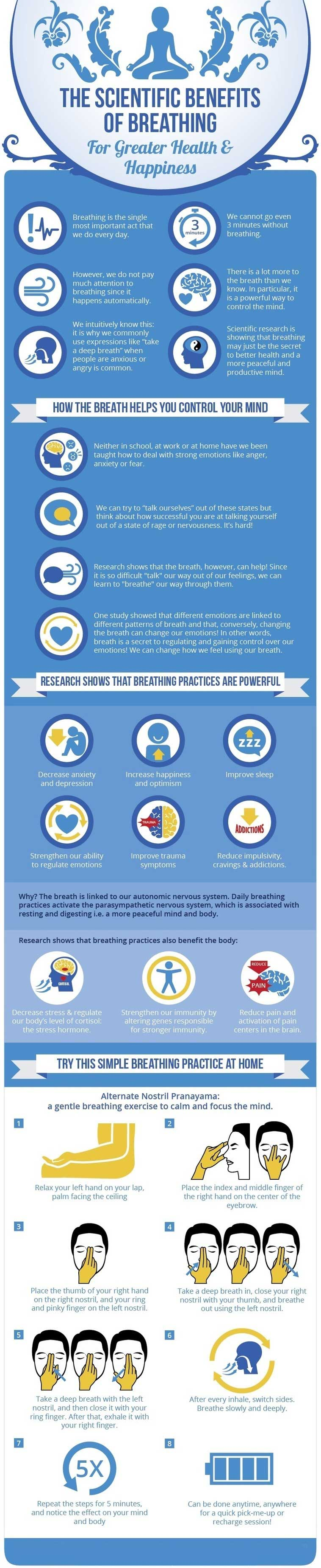 Starter kit the art of living global emma seppl phd science director of stanford universitys center for compassion and altruism research and education compiled this infographic on the solutioingenieria Gallery